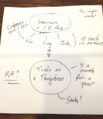 A napkin diagram of the basic concepts in a project: interviews in South East Asia and trails with a Thingatron