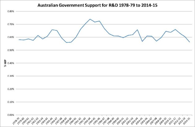 Australian Government Support for R&D, 1978-79 to 2014-15 by the Australian Parliamentary Library, on 17 September 2014.