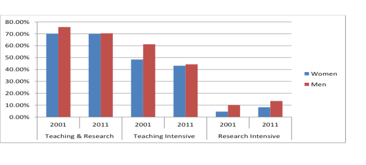 Graph showing percentages of men and women within each academic role type at 2001 and 2011 for teaching and research, teaching intensive and research intensive staff