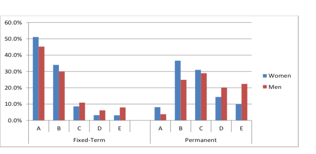 Academic staff in fixed term and permanent roles, by academic level (A to E)