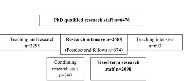 Research responses broken down by role. Research intensive is further broken down by fixed term and permanent staff.