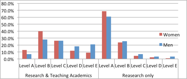 Graph showing that the great majority (about 75%) of research intensive staff are Level A academics.