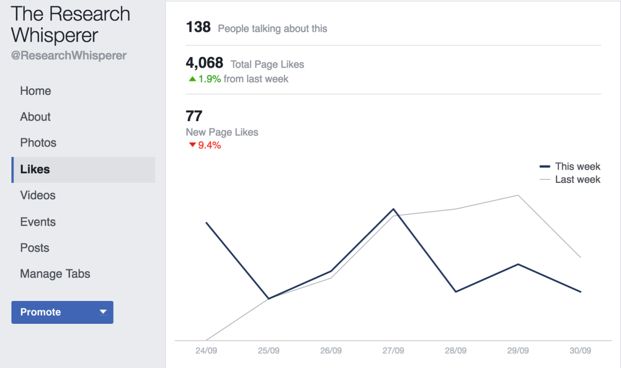 Table showing 4,068 total page likes, with 77 new page likes this week.