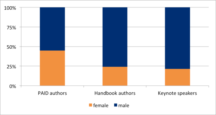 Three columns showing percentages. Column 1: slightly less than 50% of PAID authors are women. Column 2: Just under 25% of handbook authors are women. Column 3: less than 25% of keynote speakers are women.