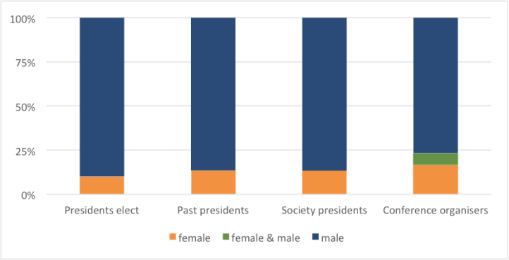Bar chart showing 90% of presidents elect, 82% of past presidents, 87% of society presidents and 62% of conference organisers are male.