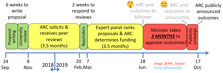 Timeline for submission and announcement of Future Fellow applications. The results were passed to the Minister on 28 June, but not announced until 17 October 2019.