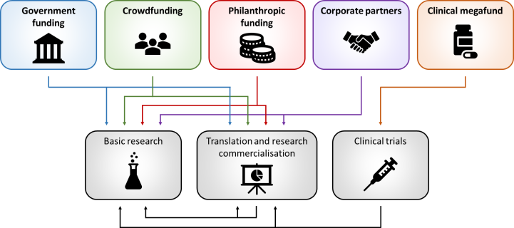 Five types of funding (government, crowd, philanthropic, corporate & megafund) and what they can fund (basic research, translation and commercialization, and clinical trials)